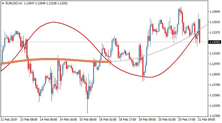 Трендовый торговый индикатор Pan PrizMA leverage 72