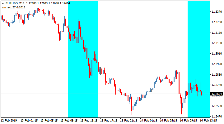 Торговый индикатор временных зон Timebox