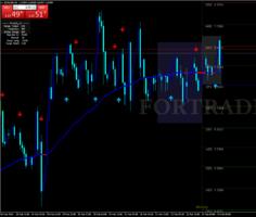 Внутридневная торговая стратегия Ultra Trend with Super Reversal