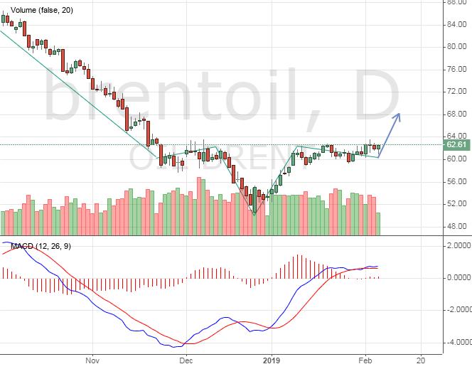 Цена на нефть, прогноз