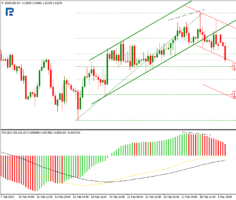 Евро к доллару продолжает падение