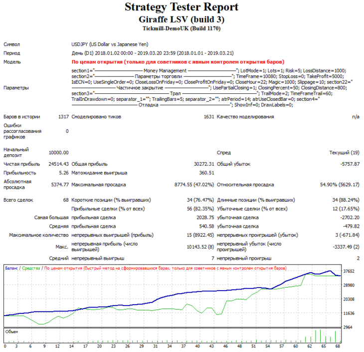 Тестирование с фиксированным уровнем тейк-профит в 500 пунктов