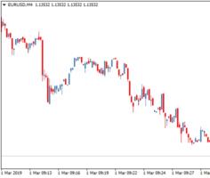 Торговый индикатор PeriodInSeconds