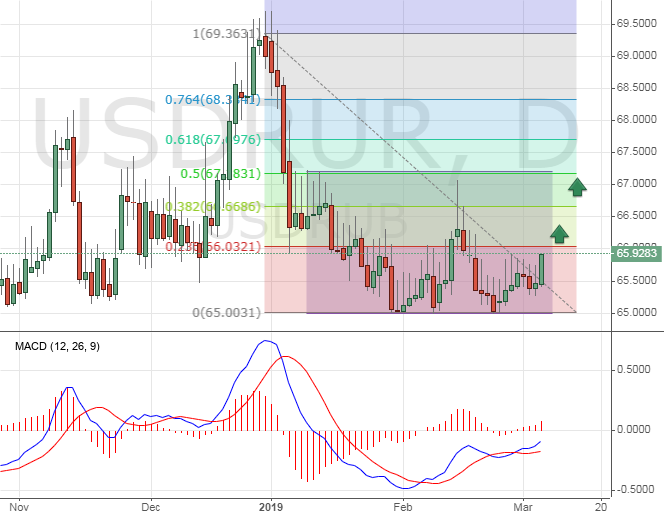 USD/RUB chart
