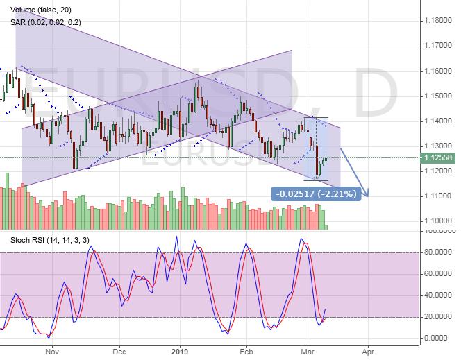 EURUSD rate chart