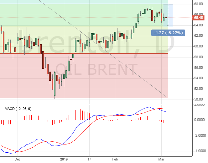 Brent price oil chart