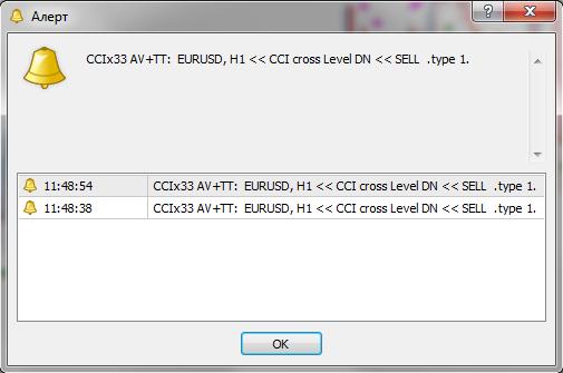 Сигнальный торговый индикатор CCIx3 AA MTF RP+NRP AV+TT
