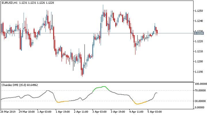 Торговый индикатор Tushar Chande's DMI
