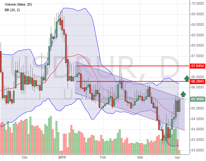 USDRUB price graph