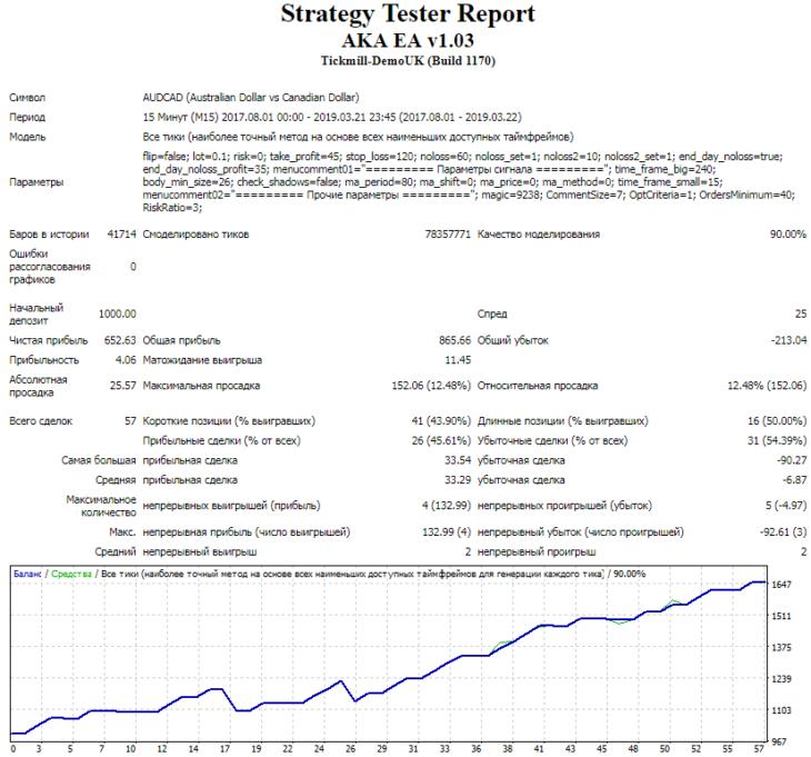 Тестирование на валютной паре AUD/CAD после оптимизации, спред 25