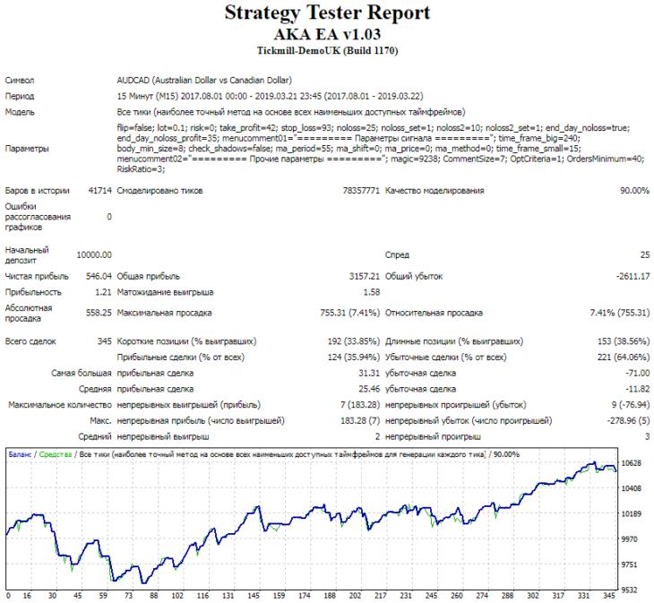 Тестирование с оригинальным сетом на валютной паре AUD/CAD, спред 25