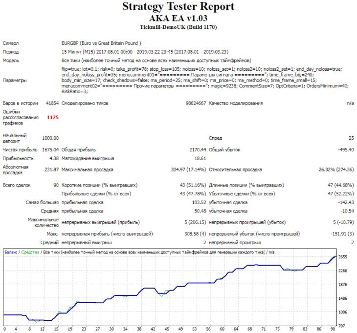Тестирование на валютной паре EUR/GBP после оптимизации