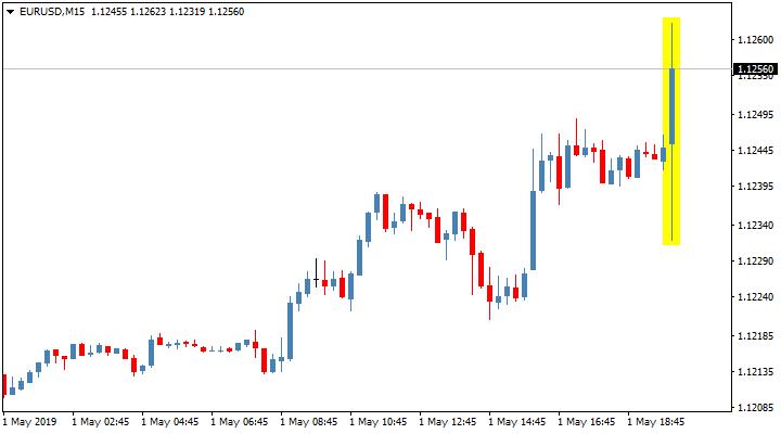 Реакция пары EUR/USD на сопроводительное заявление FOMC