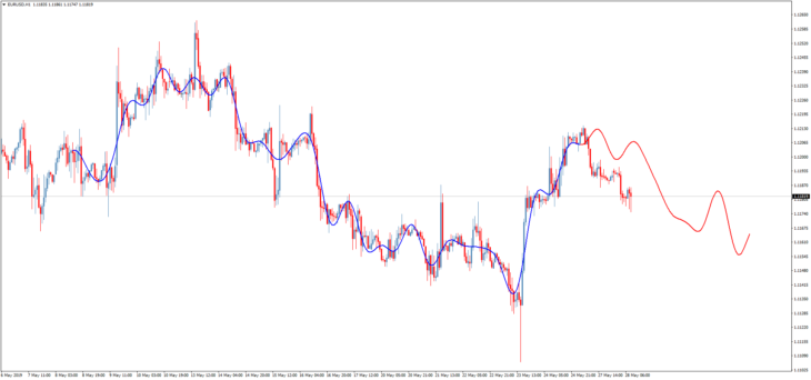Торговый индикатор Extrapolator