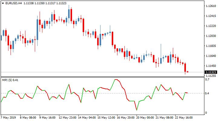 Трендовый торговый индикатор Market Phase Index
