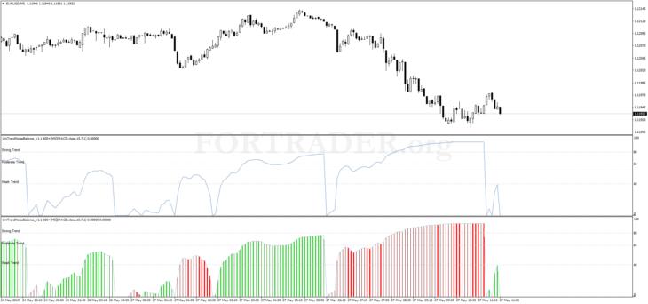 Трендовая торговая стратегия UniTrendNoise Balance