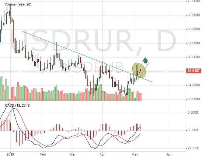 USDRUB price chart