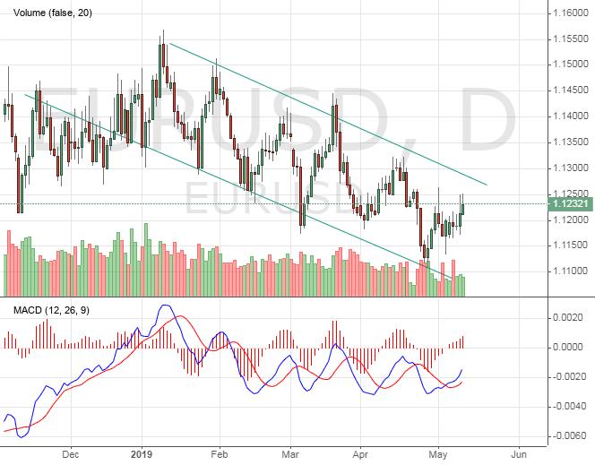 Валютная пара EURUSD в нисходящем канале
