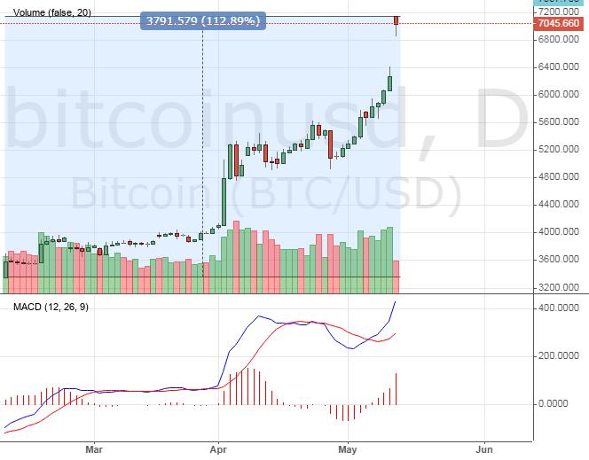 BitcoinUSD price chart