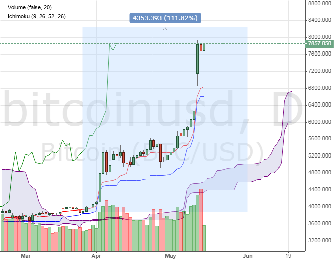 Bitcon price chart