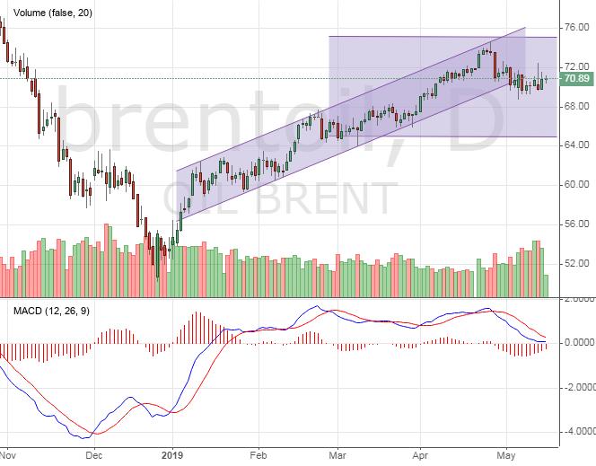 Нефть Brent. Текущий прогноз рынка
