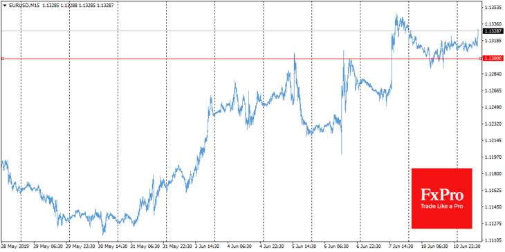 Euro to US Dollar exchange rate