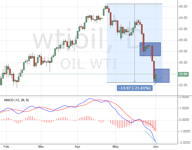 The WTI crude price