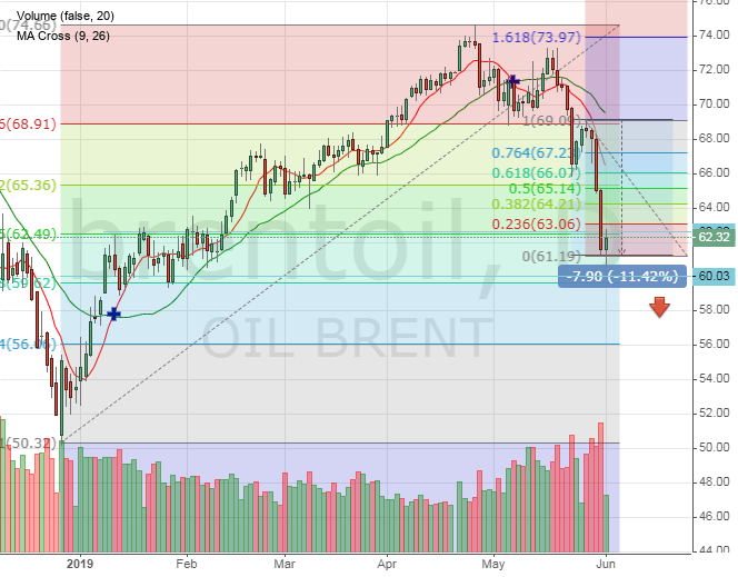 Brent oil price decrease