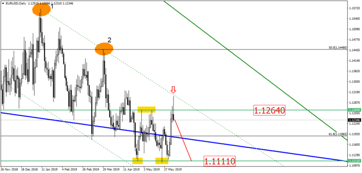 Euro to US Dollar