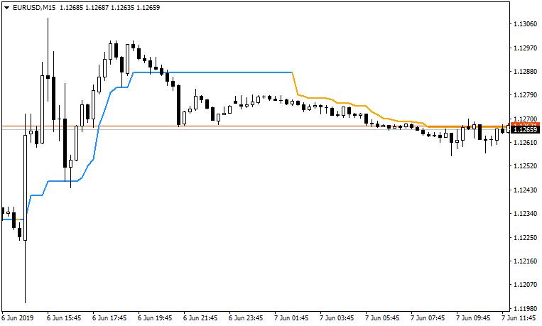 Trend indicator +ST