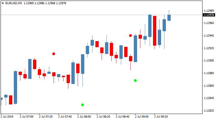 Стрелочный индикатор для бинарных опционов Sixty Second Trades Alert MTF TT