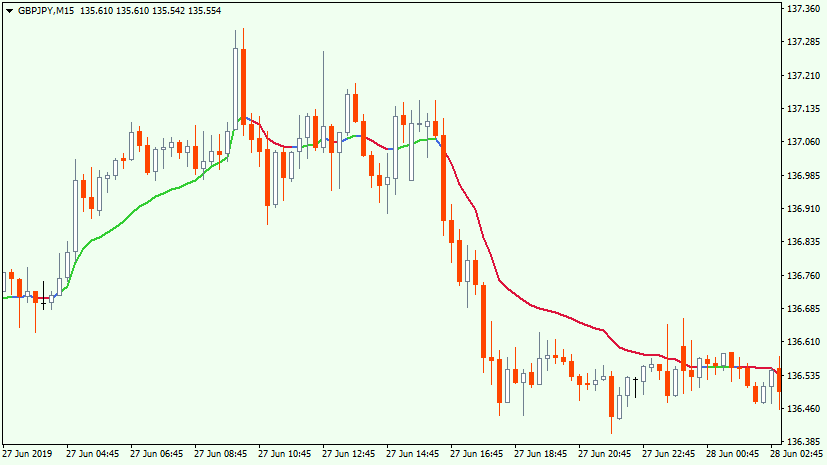 Example of VPCA forex indicator
