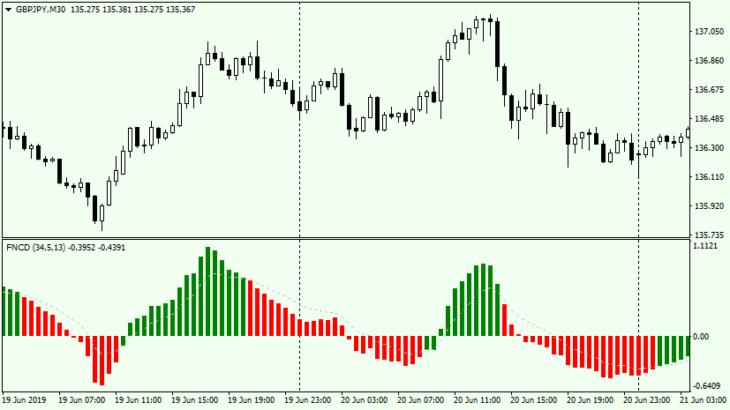 FNCD forex indicator