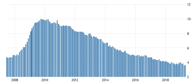 Unemployment Rate in the USA