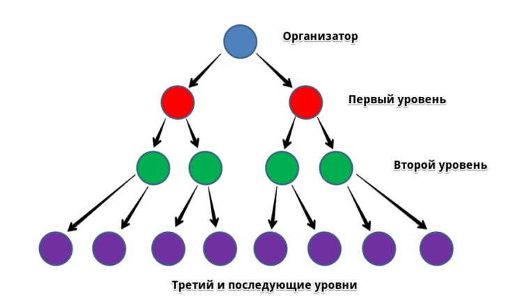 Рис. 1. Упрощенная схема МЛМ-пирамиды.