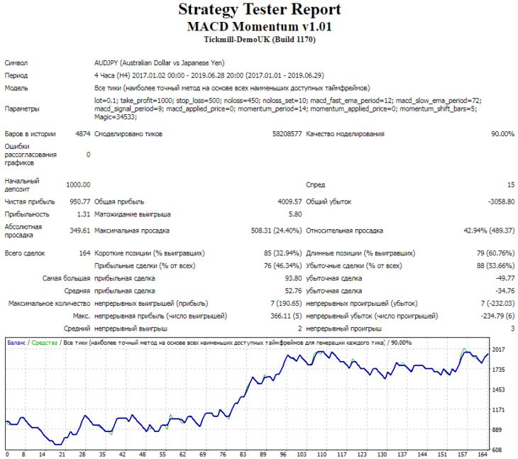 Результаты тестирования советника MACD Momentum на валютной паре AUDJPY, таймфрейм Н4