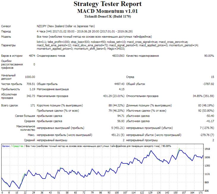 Результаты тестирования советника MACD Momentum на валютной паре NZDJPY, таймфрейм Н4