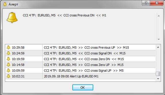 Торговый индикатор CCI 4 TF RP+NRP MMS+TT+SAM