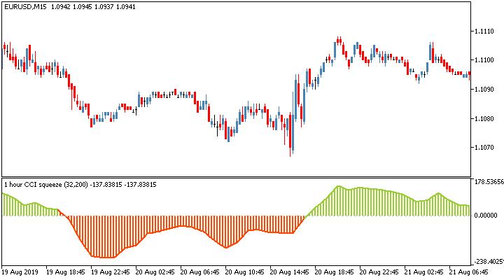Торговый индикатор CCI Squeeze Multi Timeframe