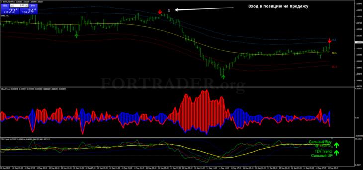 Канальная торговая стратегия Price Position with TM