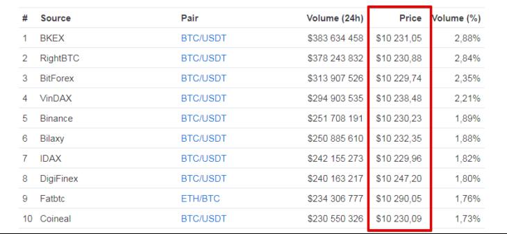 Цена на биткоин на разных криптовалютных биржах