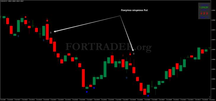 Торговая стратегия для бинарных опционов DX Trade C4 Nitro