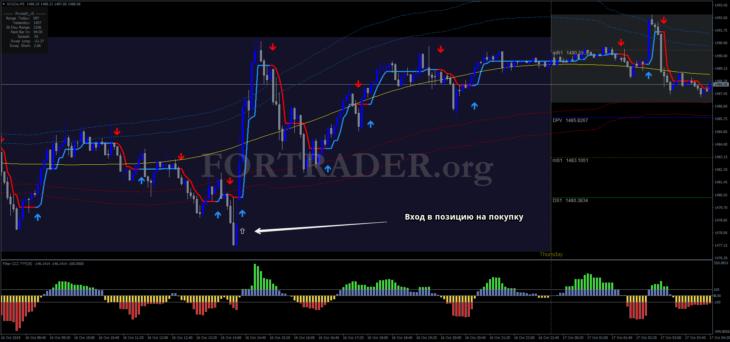 Торговая стратегия Gold Intraday Trading System для скальпинга и дейтрейдинга