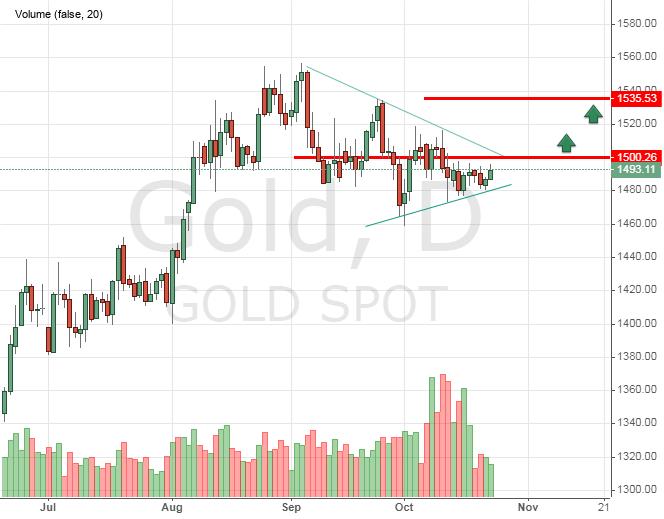 Котировки золота сегодня