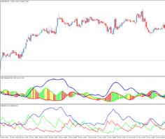 Торговый индикатор ADX SimpleMA