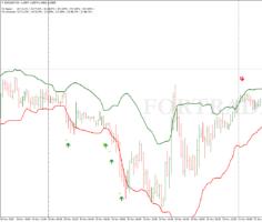 Торговая стратегия Kill Market для бинарных опционов и дейтрейдинга