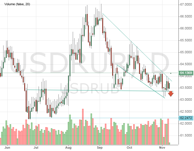 Курс доллара США к рублю сегодня