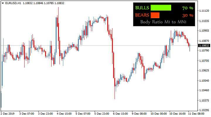 Трендовый индикатор BullsBearsStrength