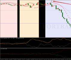Стратегия I-trend with Parabolic Sar для внутридневной торговли