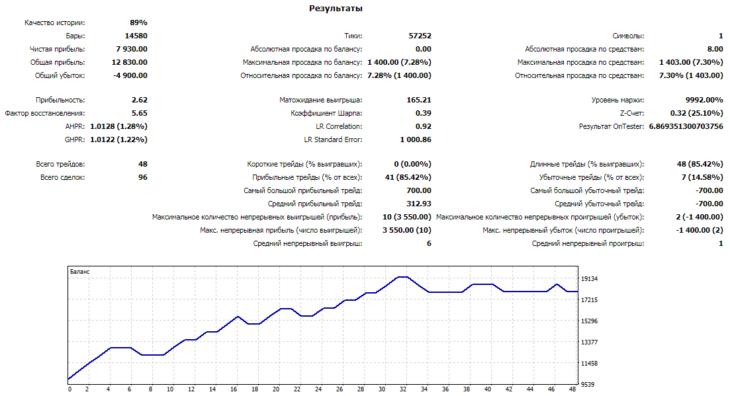 Результаты оптимизации советника для EURUSD на Н1 графике